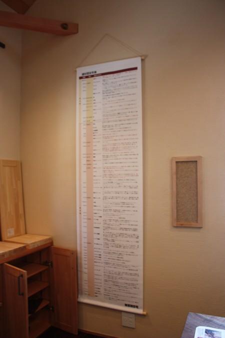 昔からの建材を調べてみて、建材歴史年表を作ってみました